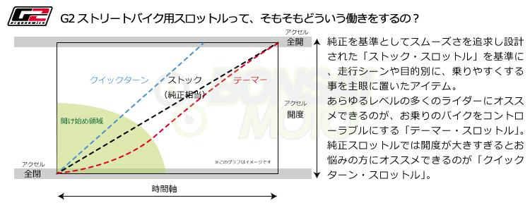 G2ストリートバイク用スロットル特性グラフ